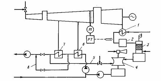 Схема подогрева потоков